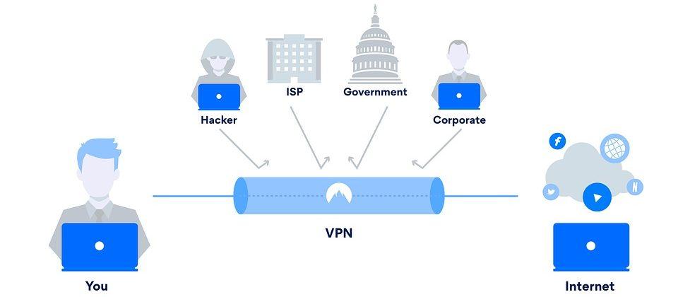 OpenVPN verbinding
